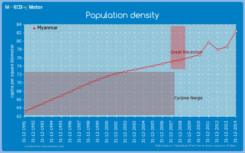 Population density of Myanmar