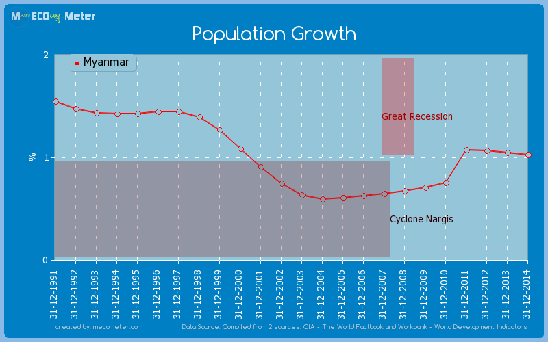 Population Growth of Myanmar