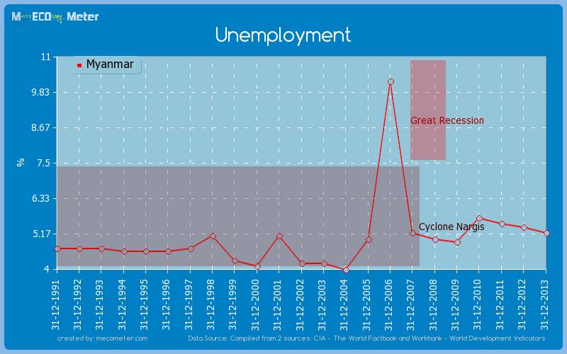 Unemployment of Myanmar