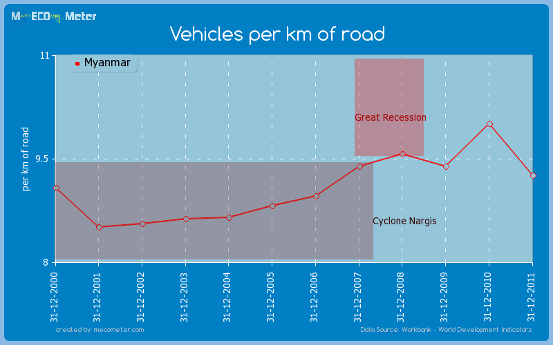 Vehicles per km of road of Myanmar