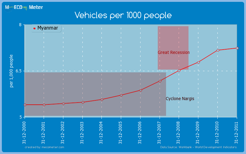 Vehicles per 1000 people of Myanmar