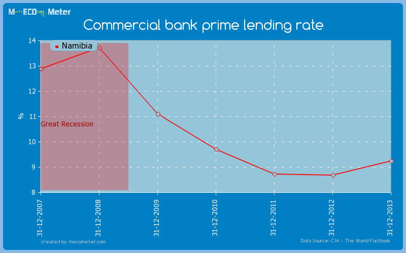 Commercial bank prime lending rate of Namibia