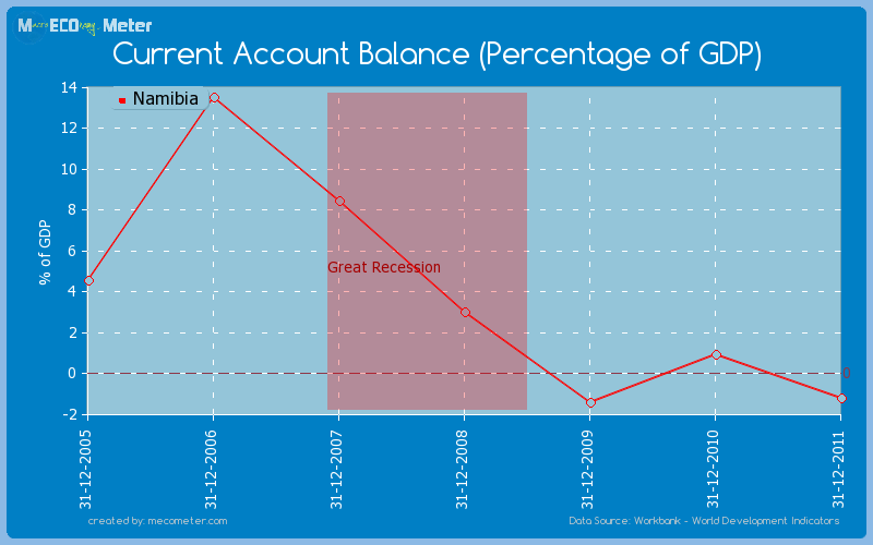 Current Account Balance (Percentage of GDP) of Namibia