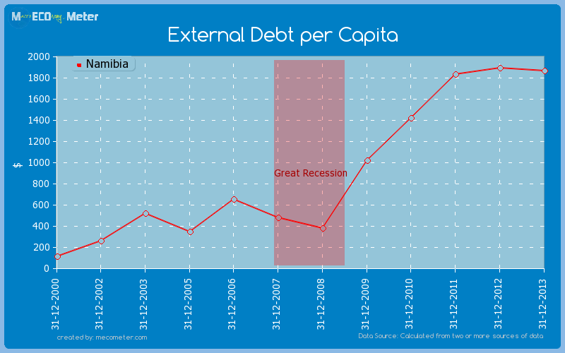 External Debt per Capita of Namibia