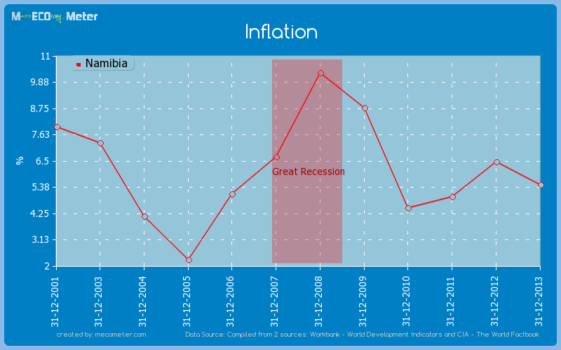Inflation of Namibia