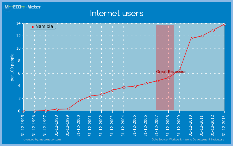 Internet users of Namibia