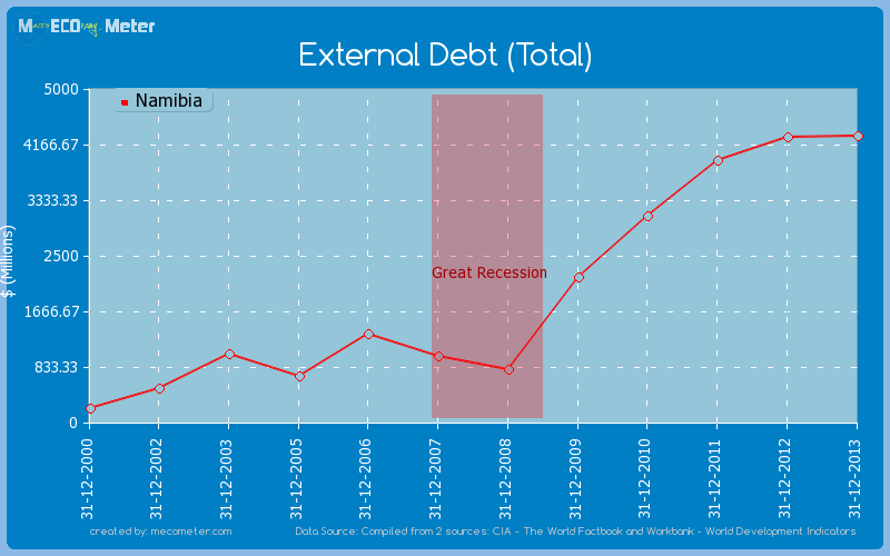 External Debt (Total) of Namibia