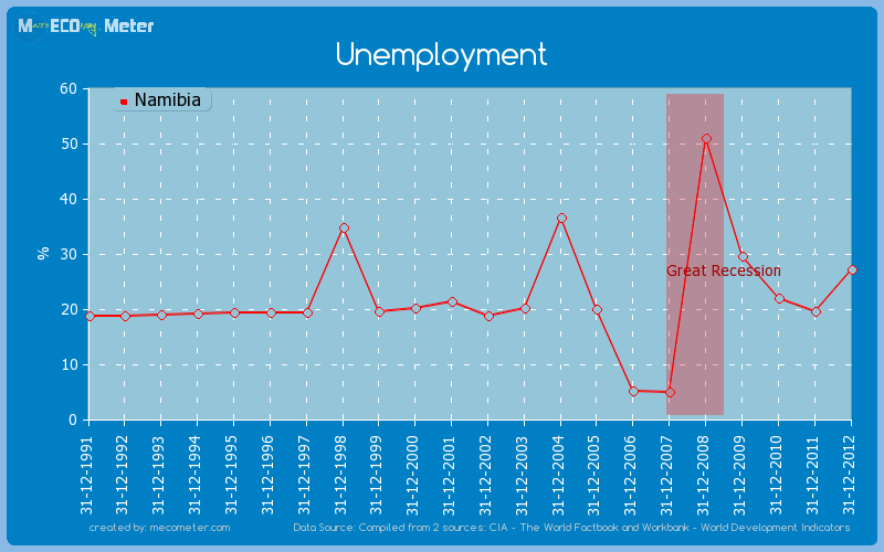 Unemployment of Namibia