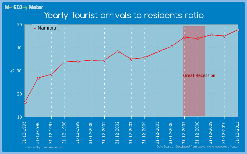 Yearly Tourist arrivals to residents ratio of Namibia