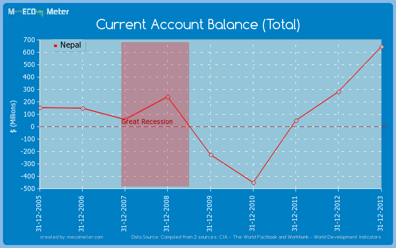 Current Account Balance (Total) of Nepal