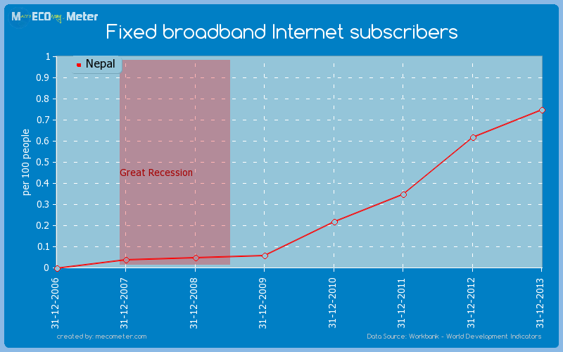 Fixed broadband Internet subscribers of Nepal