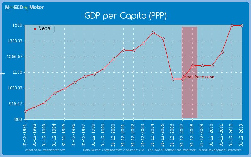 GDP per Capita (PPP) of Nepal