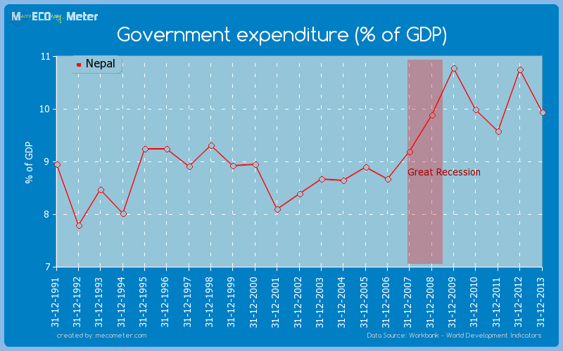 Government expenditure (% of GDP) of Nepal
