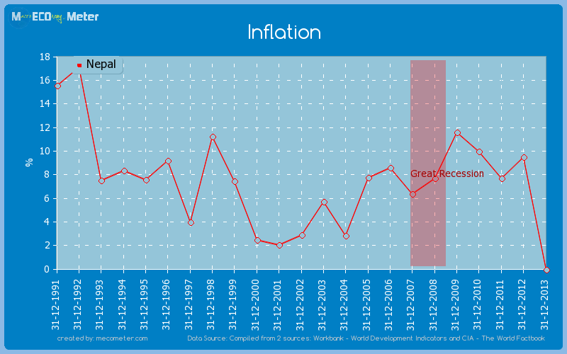 Inflation of Nepal