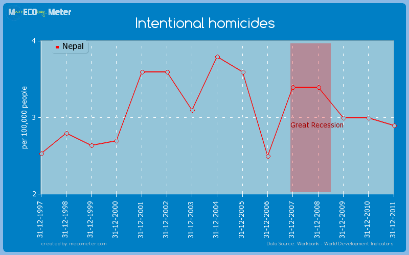 Intentional homicides of Nepal