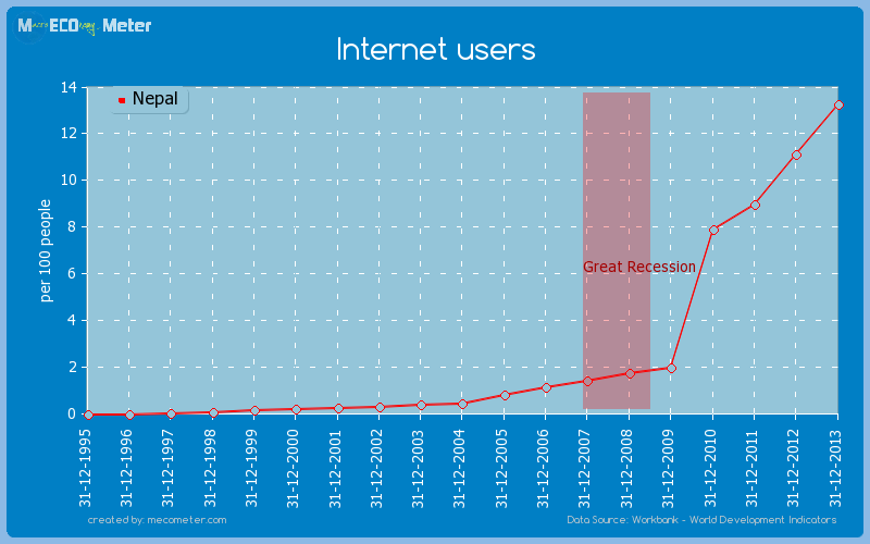 Internet users of Nepal