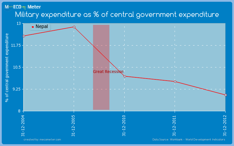 Military expenditure as % of central government expenditure of Nepal
