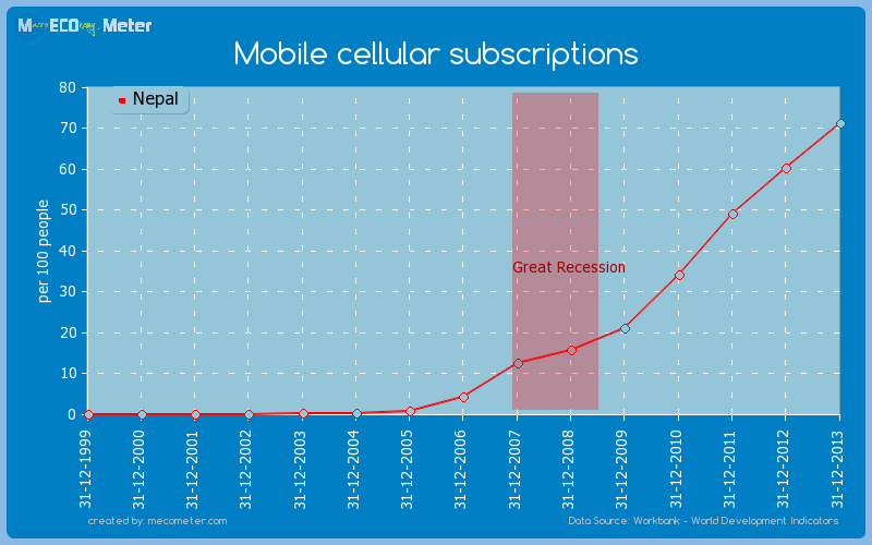 Mobile cellular subscriptions of Nepal