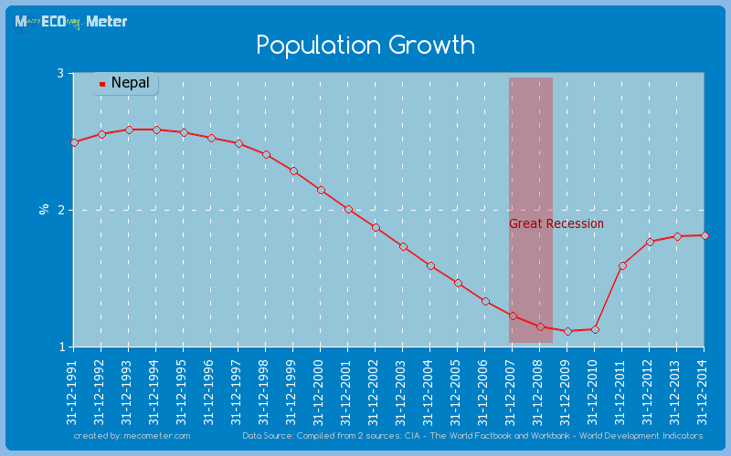 Population Growth of Nepal