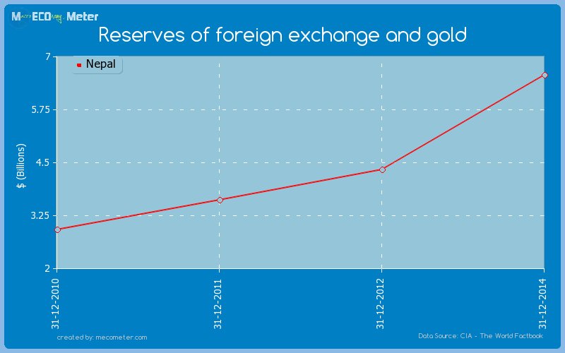Reserves of foreign exchange and gold of Nepal