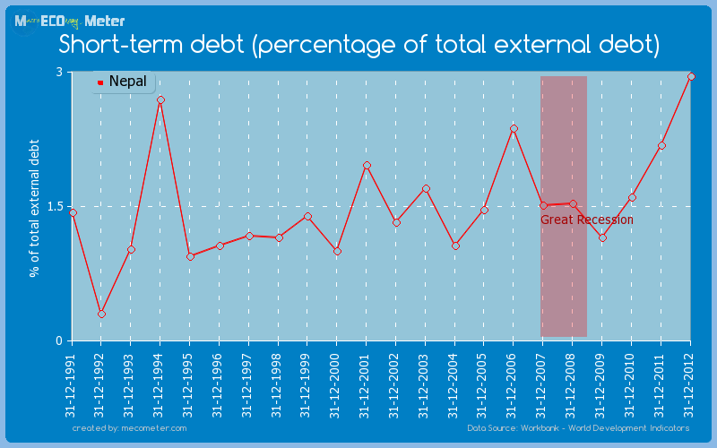 Short-term debt (percentage of total external debt) of Nepal