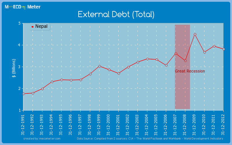 External Debt (Total) of Nepal