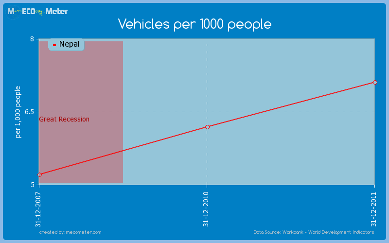 Vehicles per 1000 people of Nepal