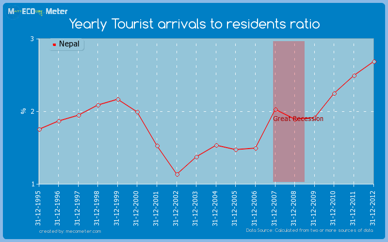 Yearly Tourist arrivals to residents ratio of Nepal