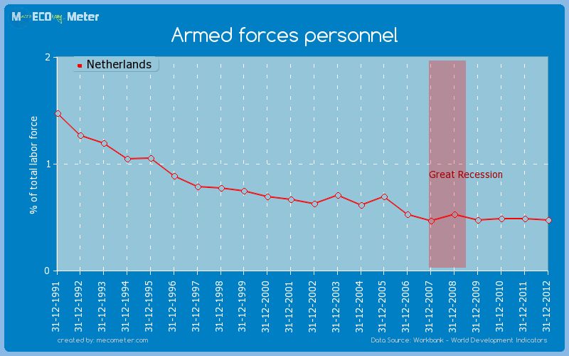 Armed forces personnel of Netherlands