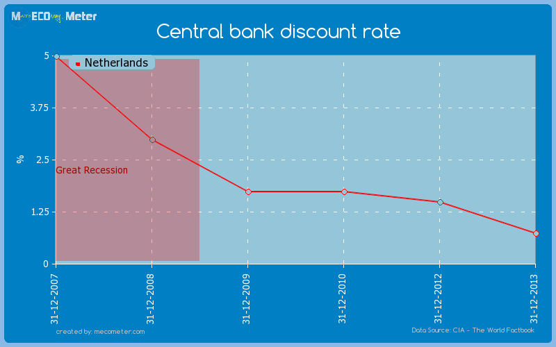 Central bank discount rate of Netherlands