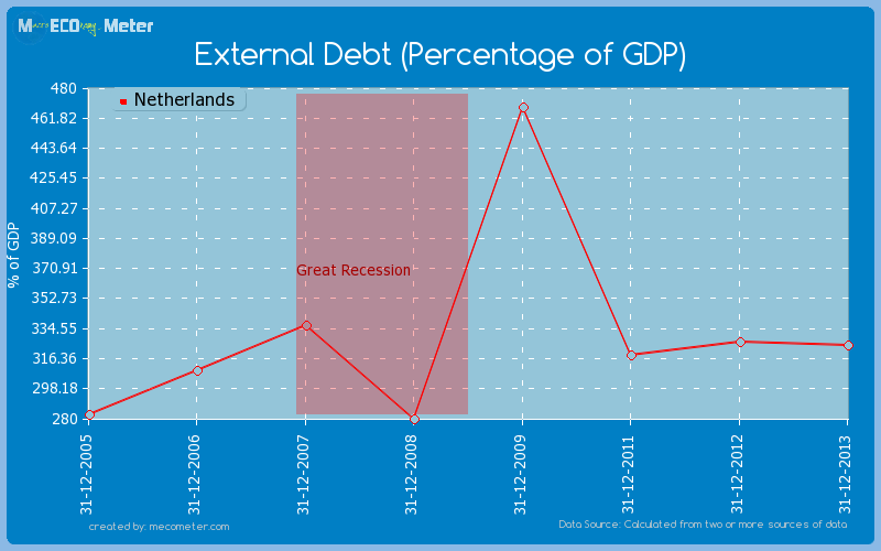 External Debt (Percentage of GDP) of Netherlands