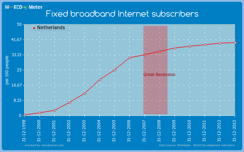 Fixed broadband Internet subscribers of Netherlands