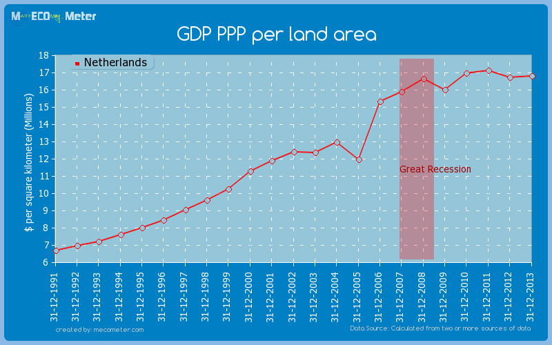 GDP PPP per land area of Netherlands