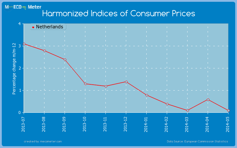 Harmonized Indices of Consumer Prices of Netherlands