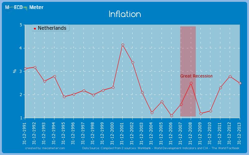 Inflation of Netherlands