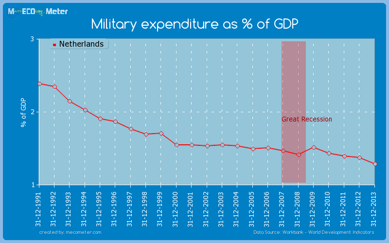 Military expenditure as % of GDP of Netherlands