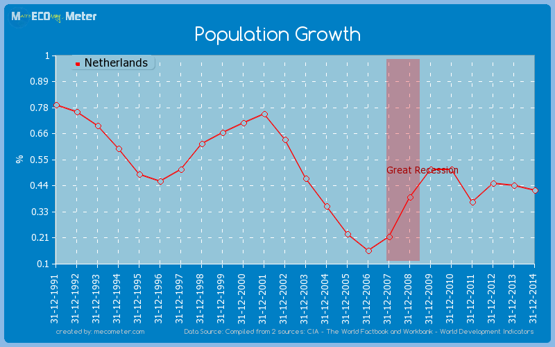 Population Growth of Netherlands