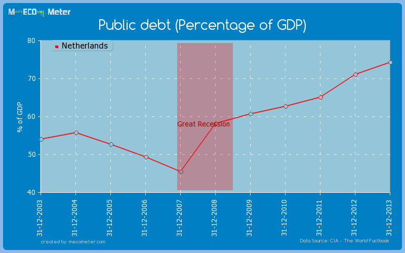 Public debt (Percentage of GDP) of Netherlands