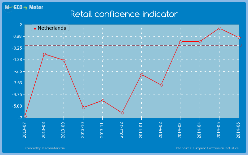 Retail confidence indicator of Netherlands