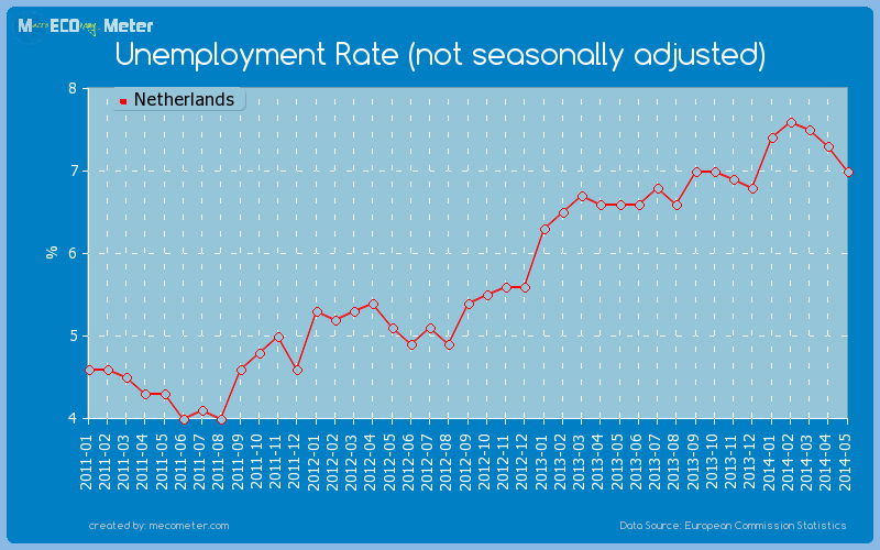 Unemployment Rate (not seasonally adjusted) of Netherlands