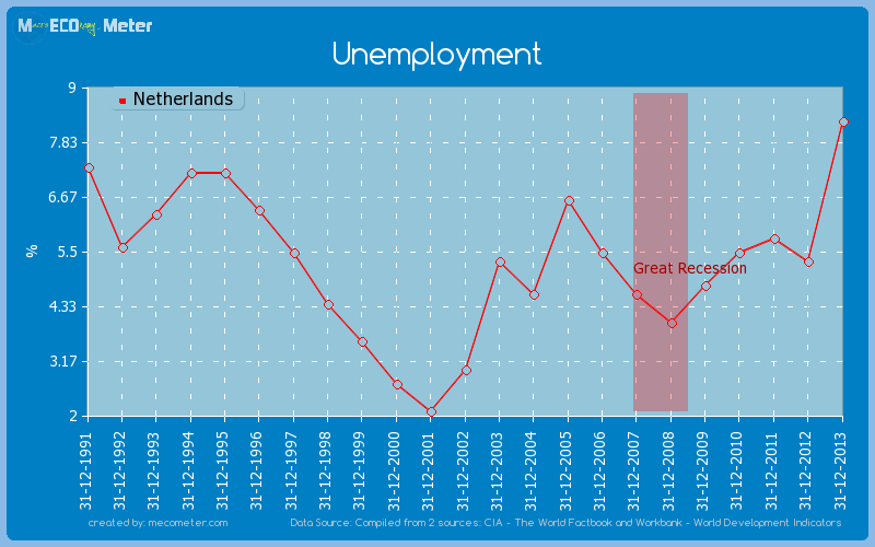 Unemployment of Netherlands