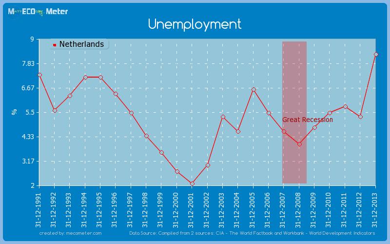 Unemployment of Netherlands