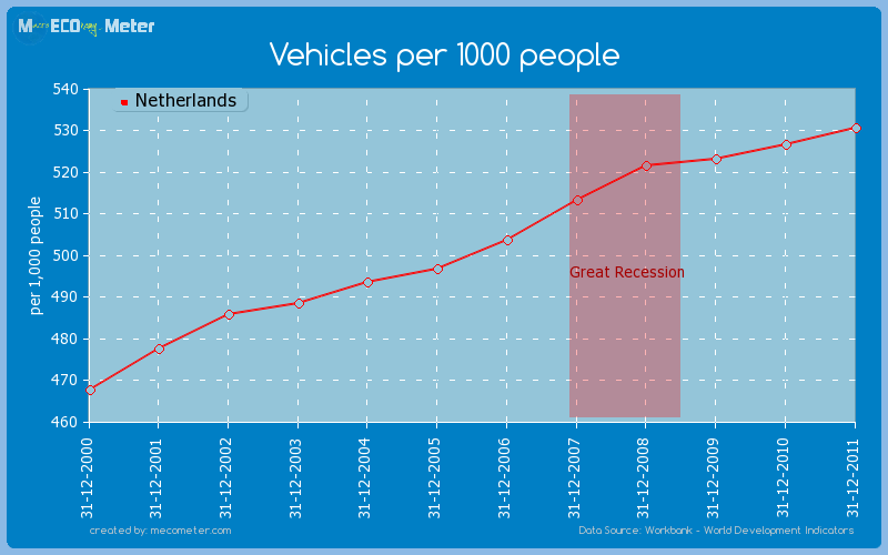 Vehicles per 1000 people of Netherlands
