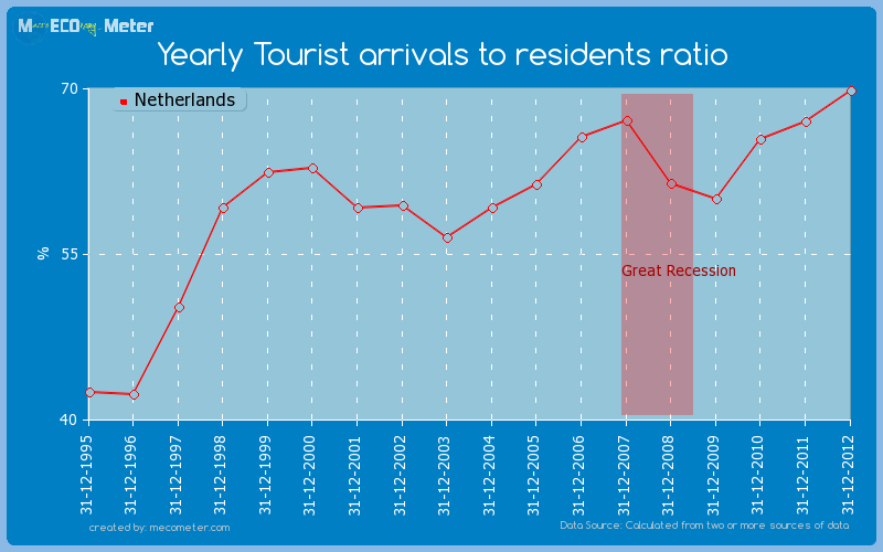 Yearly Tourist arrivals to residents ratio of Netherlands