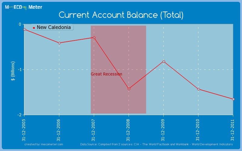 Current Account Balance (Total) of New Caledonia