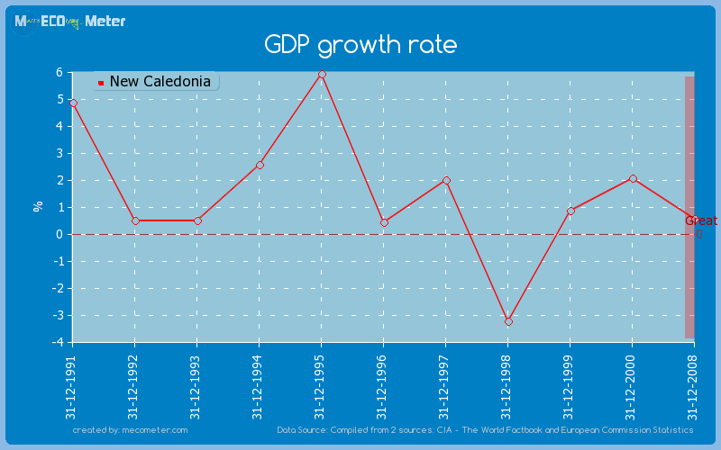 GDP growth rate of New Caledonia
