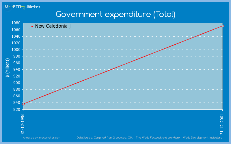 Government expenditure (Total) of New Caledonia