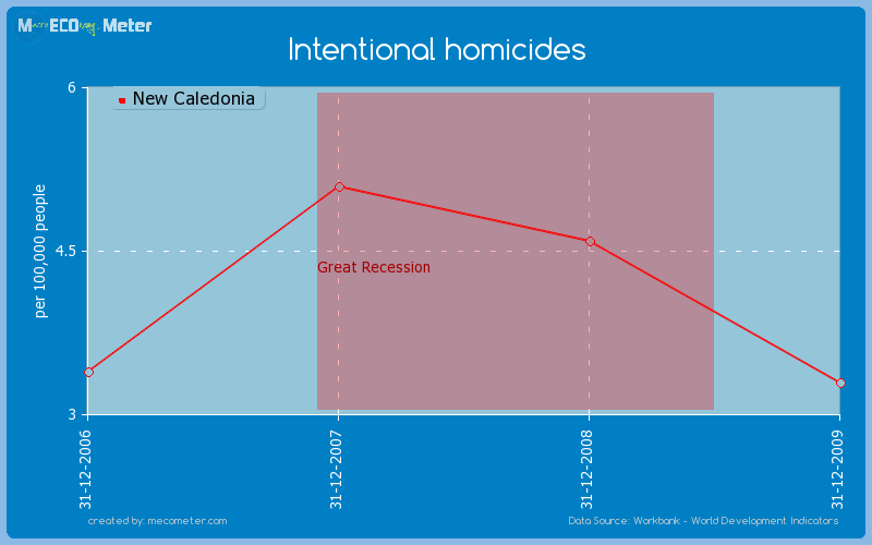 Intentional homicides of New Caledonia