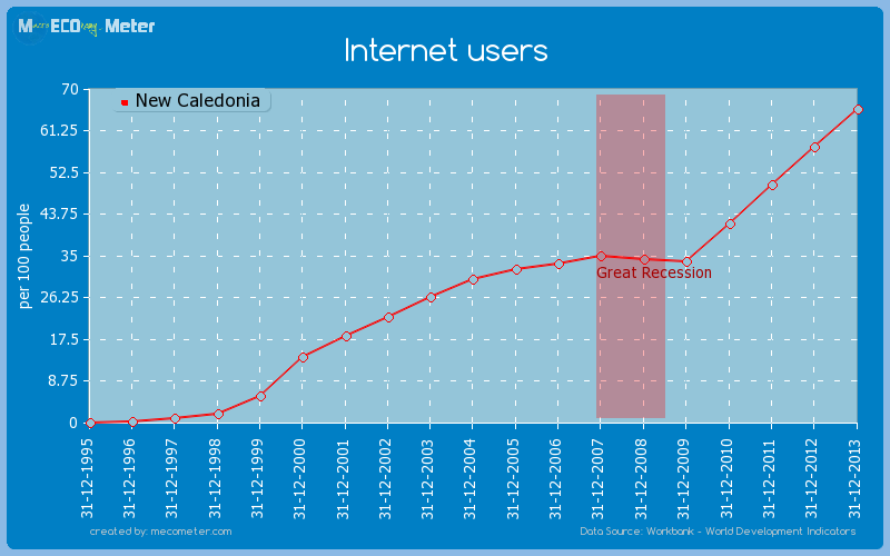 Internet users of New Caledonia