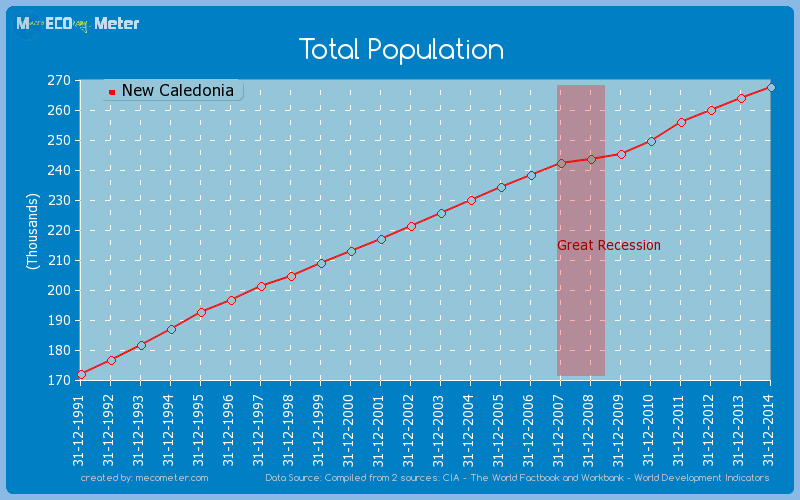 Total Population of New Caledonia